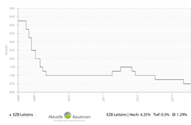 Zinschart: EZB Leitzins, 5 Jahre