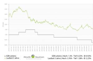 Zinsentwicklung der letzten 3 Jahre - Aktuelle-Bauzinsen.info